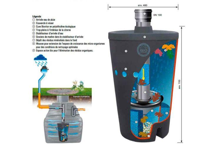Système de Filtration Biovitor