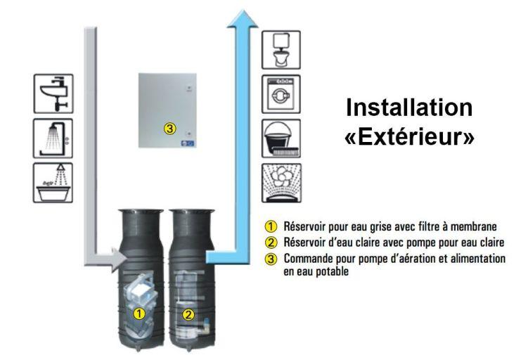 Installation de traitement des eaux grises 250l ext rieur for Installation electrique exterieur