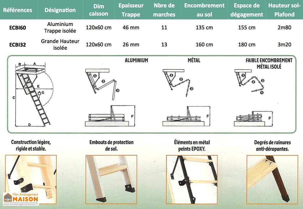 Escalier Escamotable Isolé 46 mm Alu + Trappe
